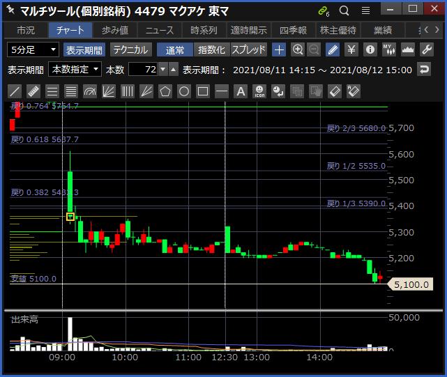 2021-08-12 マクアケ チャート