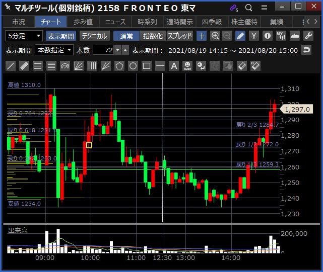 2021-08-20 FRONTEO チャート
