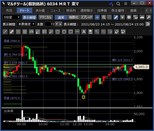 2021-08-24 MRT チャート