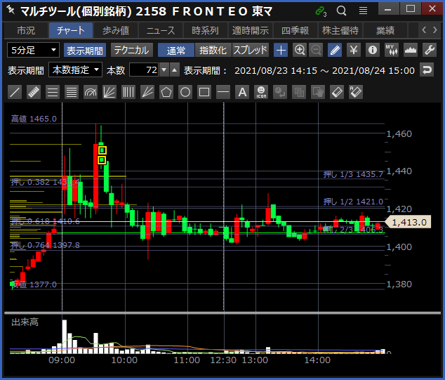 2021-08-24 FRONTEO チャート