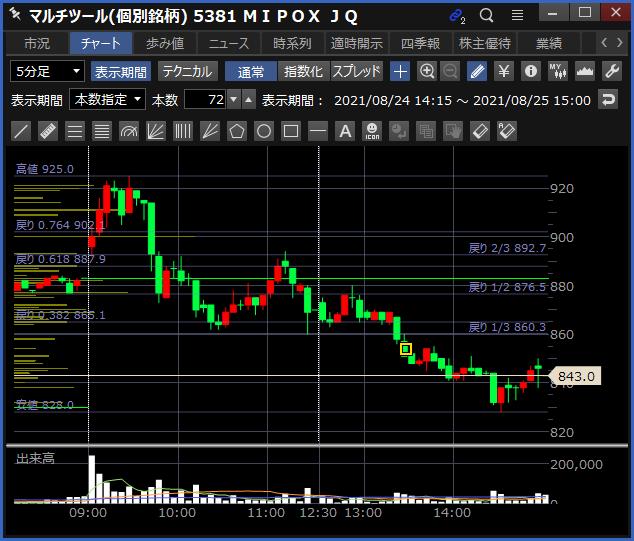 2021-08-25 MIPOX チャート