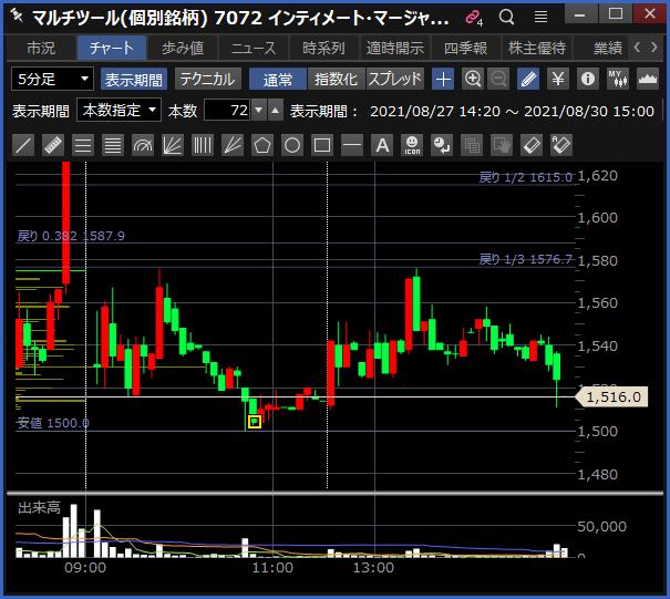 2021-08-30 インティメート・マージャー チャート
