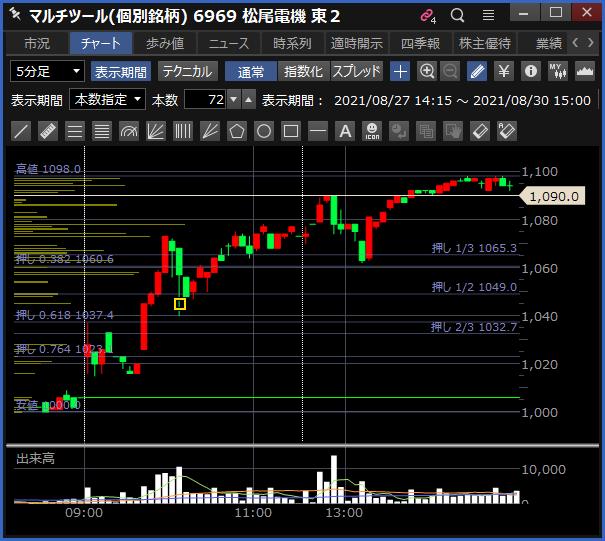 2021-08-30 松尾電機 チャート