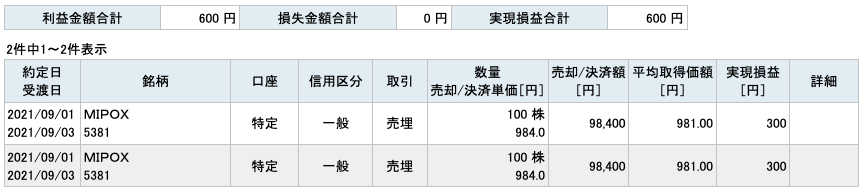 2020-09-01 MIPOX 収支