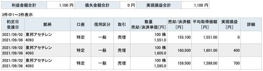 2021-09-02 東邦アセチレン 収支