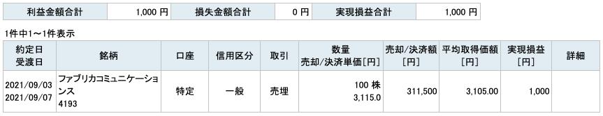 2021-09-03 ファブリカコミュニケーションズ 収支