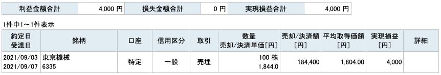 2021-09-03 東京機械製作所 収支