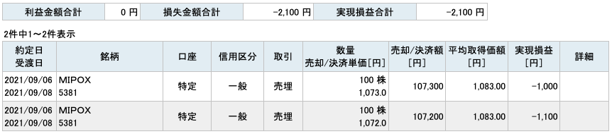 2021-09-06 MIPOX 収支