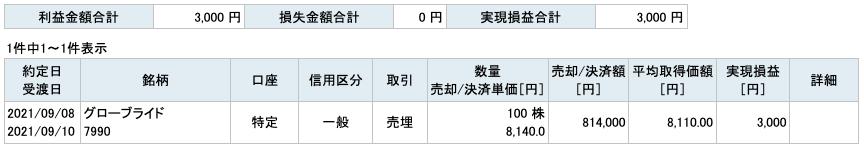 2021-09-08 グローブライド 収支