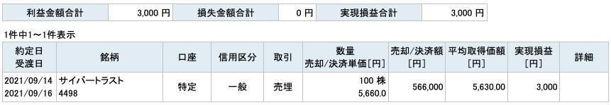2021-09-14 サイバートラスト 収支