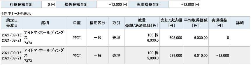 2021-09-16 アイドマ・ホールディングス 収支