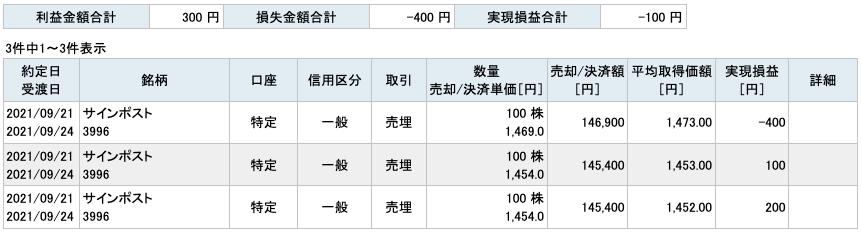 2021-09-21 サインポスト 収支