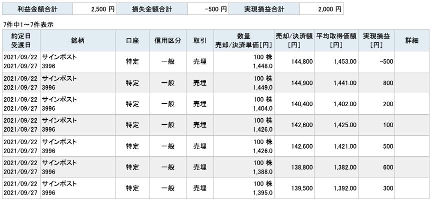 2021-09-22 サインポスト 収支