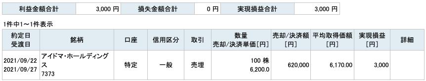 2021-09-22 アイドマ・ホールディングス 収支
