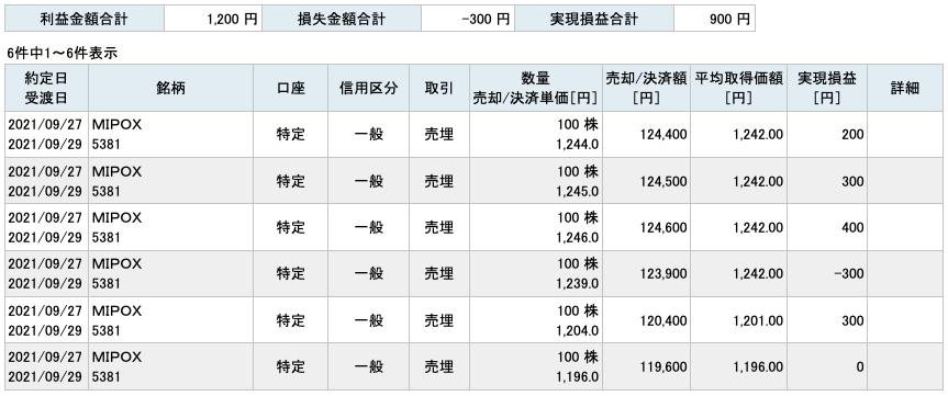 2021-09-27 MIPOX 収支