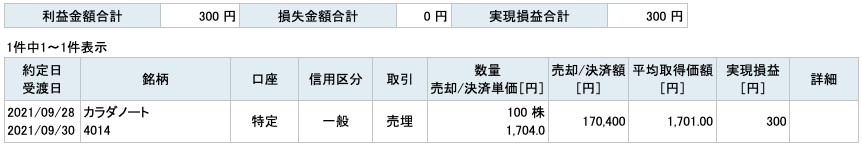 2021-09-28 カラダノート 収支