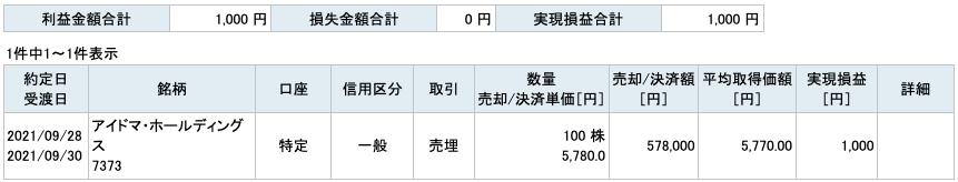 2021-09-28 アイドマ・ホールディングス 収支