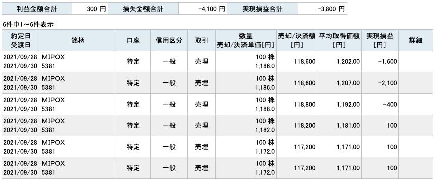 2021-09-28 MIPOX 収支