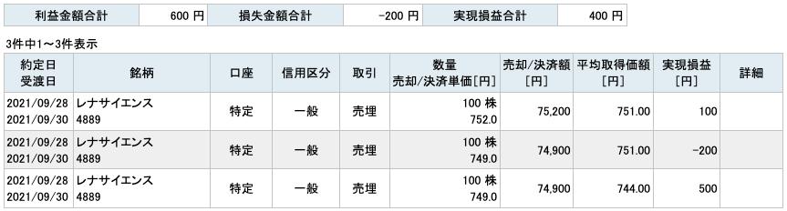 2021-09-28 レナサイエンス 収支