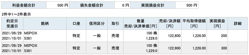 2021-09-29 MIPOX 収支