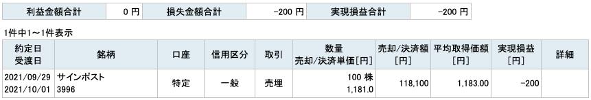 2021-09-29 サインポスト 収支