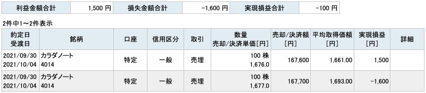 2021-09-30 カラダノート 収支