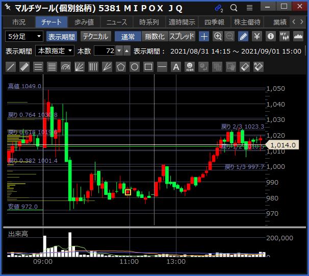 2021-09-01 MIPOX チャート