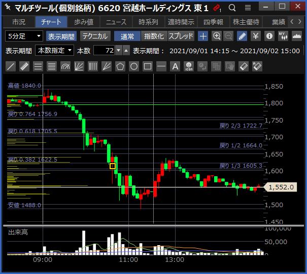 2021-09-02 宮越ホールディングス チャート