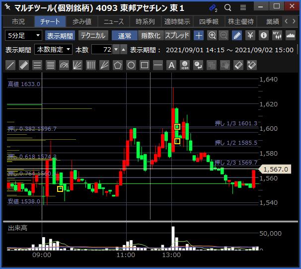 2021-09-02 東邦アセチレン チャート