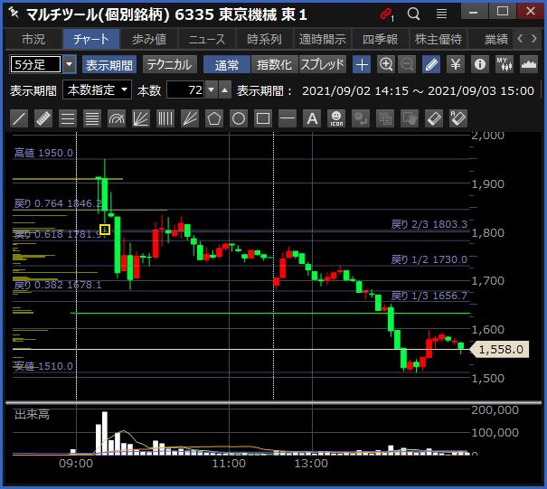 2021-09-03 東京機械製作所 チャート