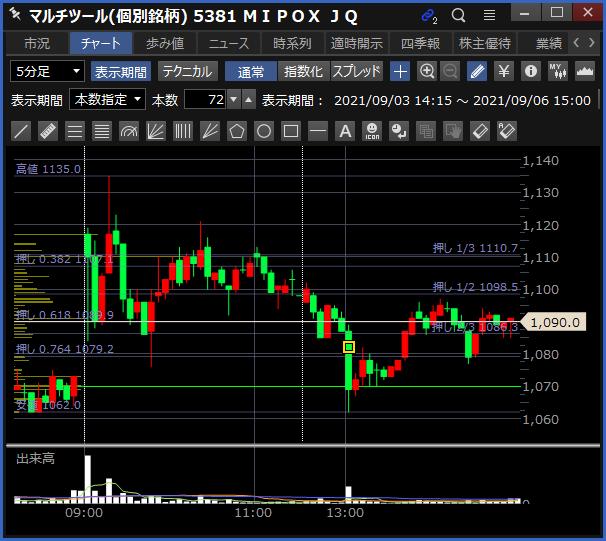 2021-09-06 MIPOX チャート