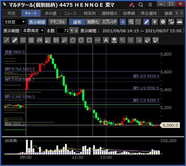 2021-09-07 HENNGE チャート