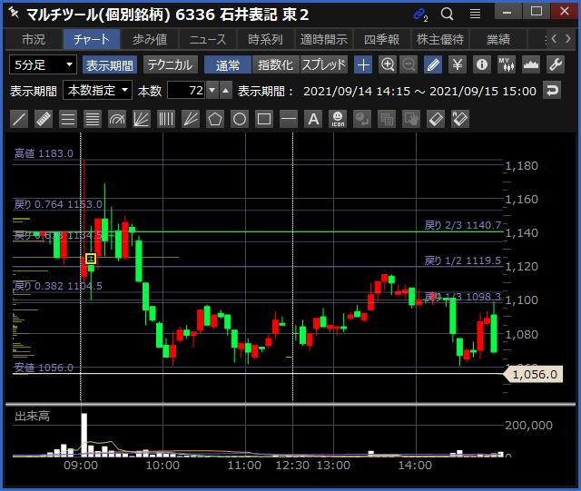 2021-09-15 石井表記 チャート