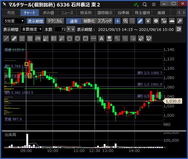 2021-09-16 石井表記 チャート