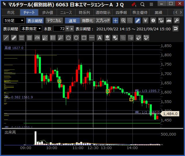 2021-09-24 日本エマージェンシーA チャート