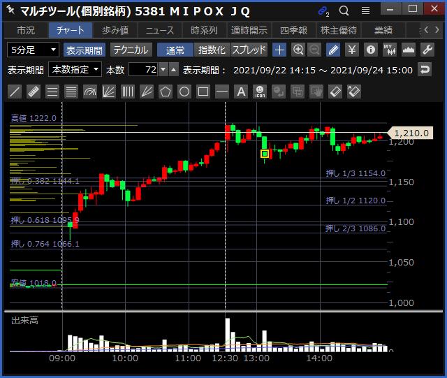 2021-09-24 MIPOX チャート