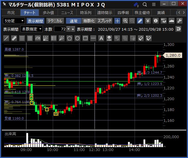 2021-09-28 MIPOX チャート