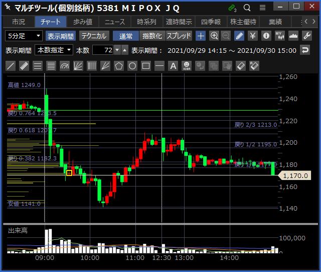 2021-09-30 MIPOX チャート