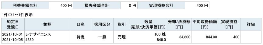 2021-10-01 レナサイエンス 収支