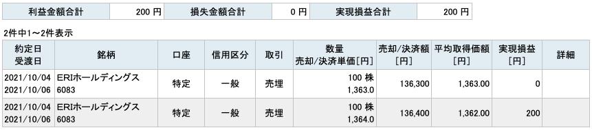 2021-10-04 ERIホールディングス 収支