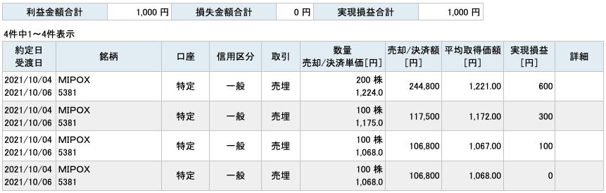 2021-10-04 MIPOX 収支