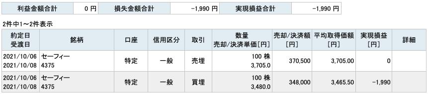 2021-10-06 セーフィー 収支