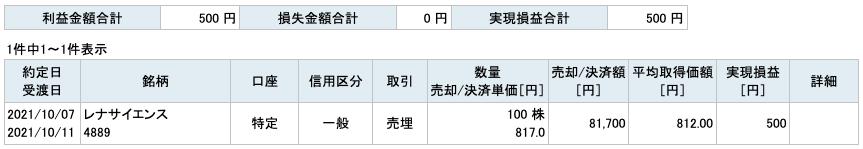 2021-10-07 レナサイエンス 収支