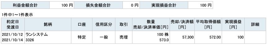 2021-10-12 ランシステム 収支