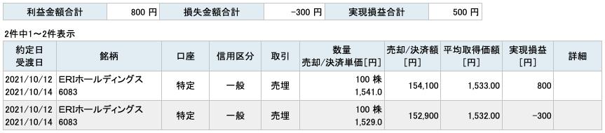 2021-10-12 ERIホールディングス 収支