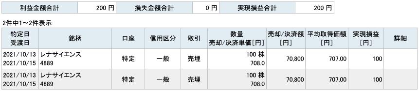 2021-10-13 レナサイエンス 収支
