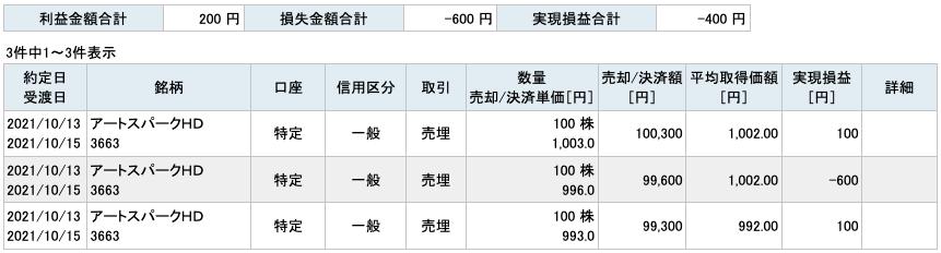 2021-10-13 アートスパークHD 収支