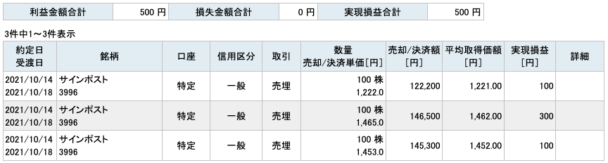 2021-10-14 サインポスト 収支