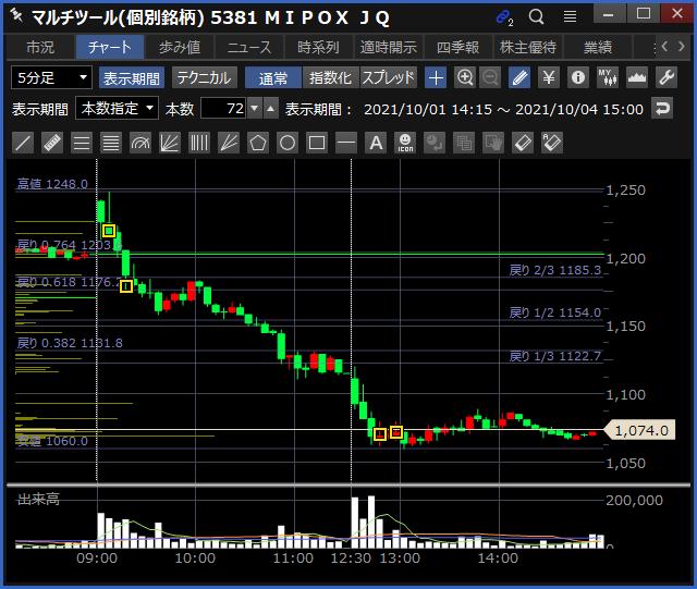 2021-10-04 MIPOX チャート